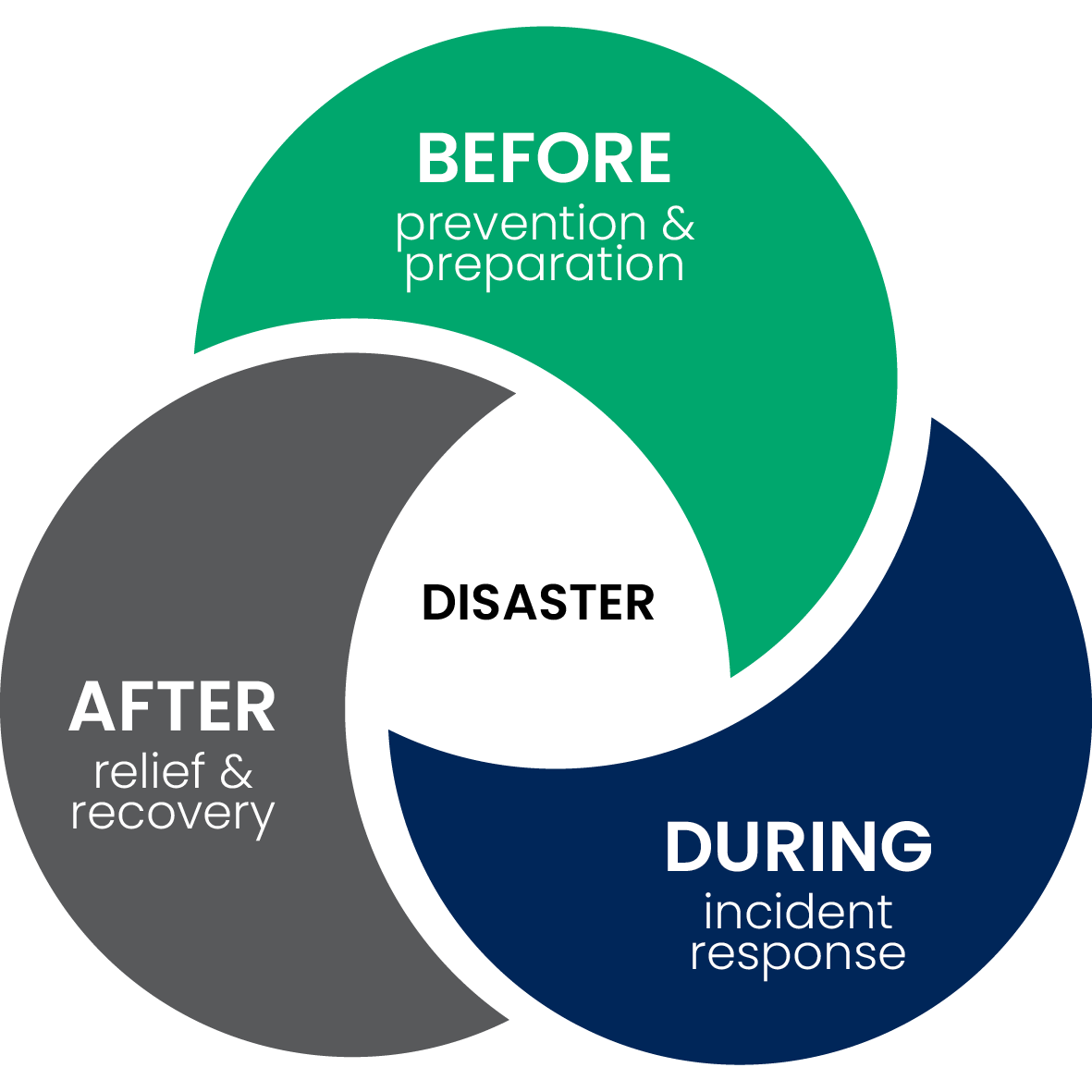 before, during and after disasters we work with communities and businesses